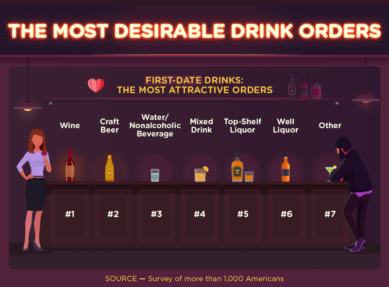 what drink to order on date