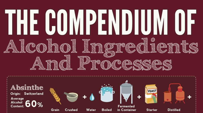formulation of alcohol Formulation and productioin of alcohol from palm wine abstract this research work was arrived as the formulation and production of ethanol (ethyl alcohol) from the fermentation of palm.